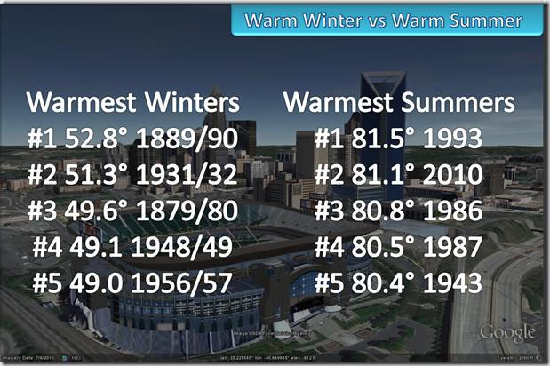 Warmest