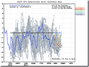 gfs_ext_ao_bias