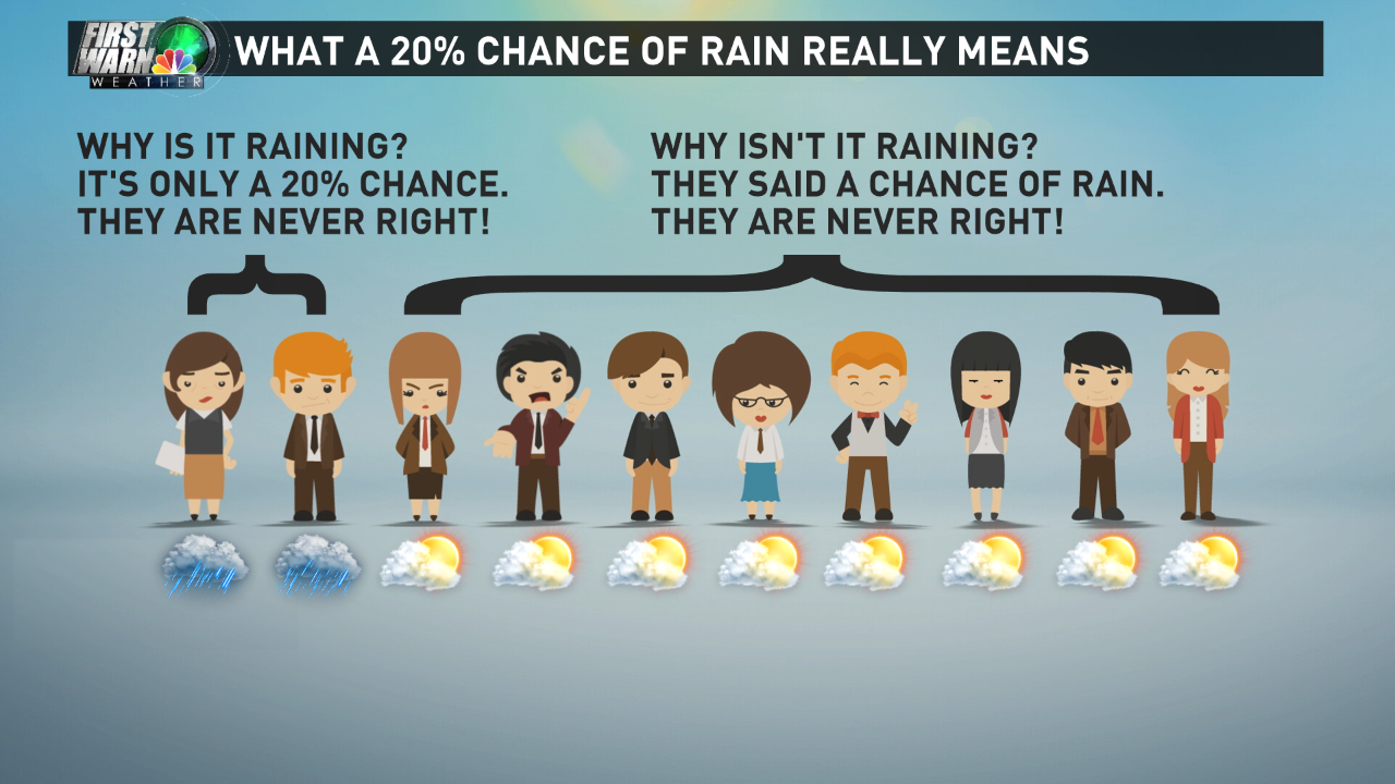 Why a 50% chance of rain usually means a 100% chance of