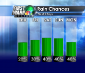 Bar Rain Chances